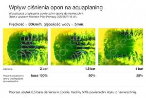 cisnienie-opon-a-aquaplaning_7UN-0